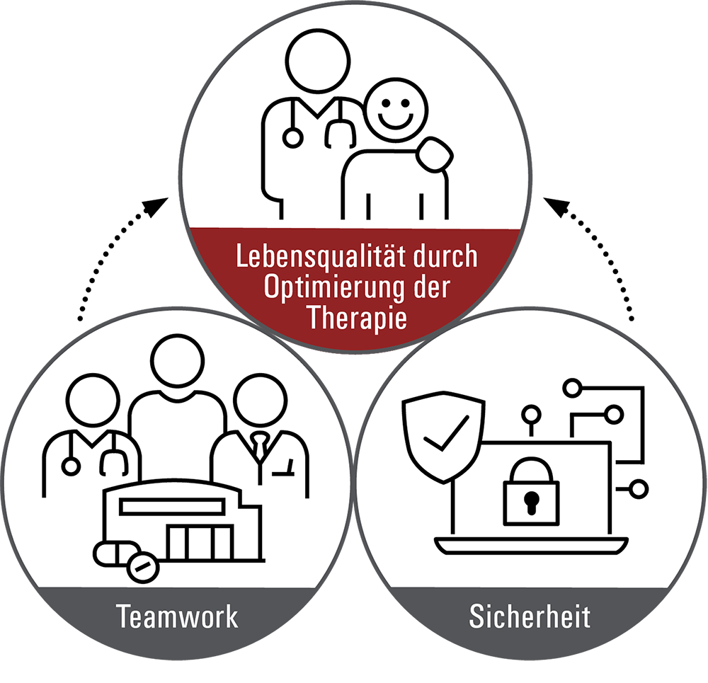smart medication Lebensqualität durch Therapieoptimierung