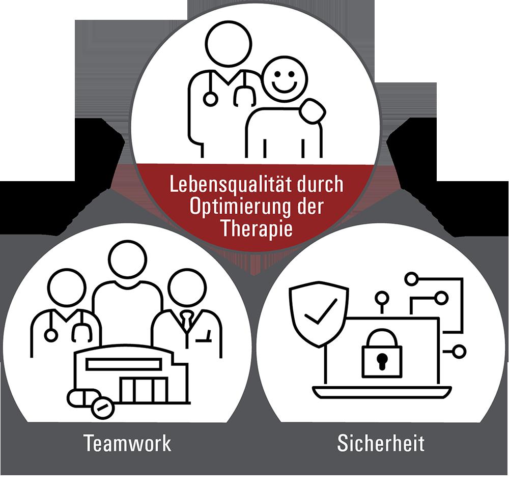 smart medication Lebensqualität durch Therapieoptimierung